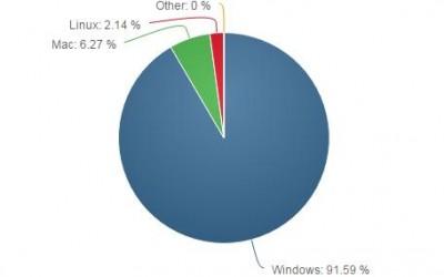 Windows Still King of the Desktop